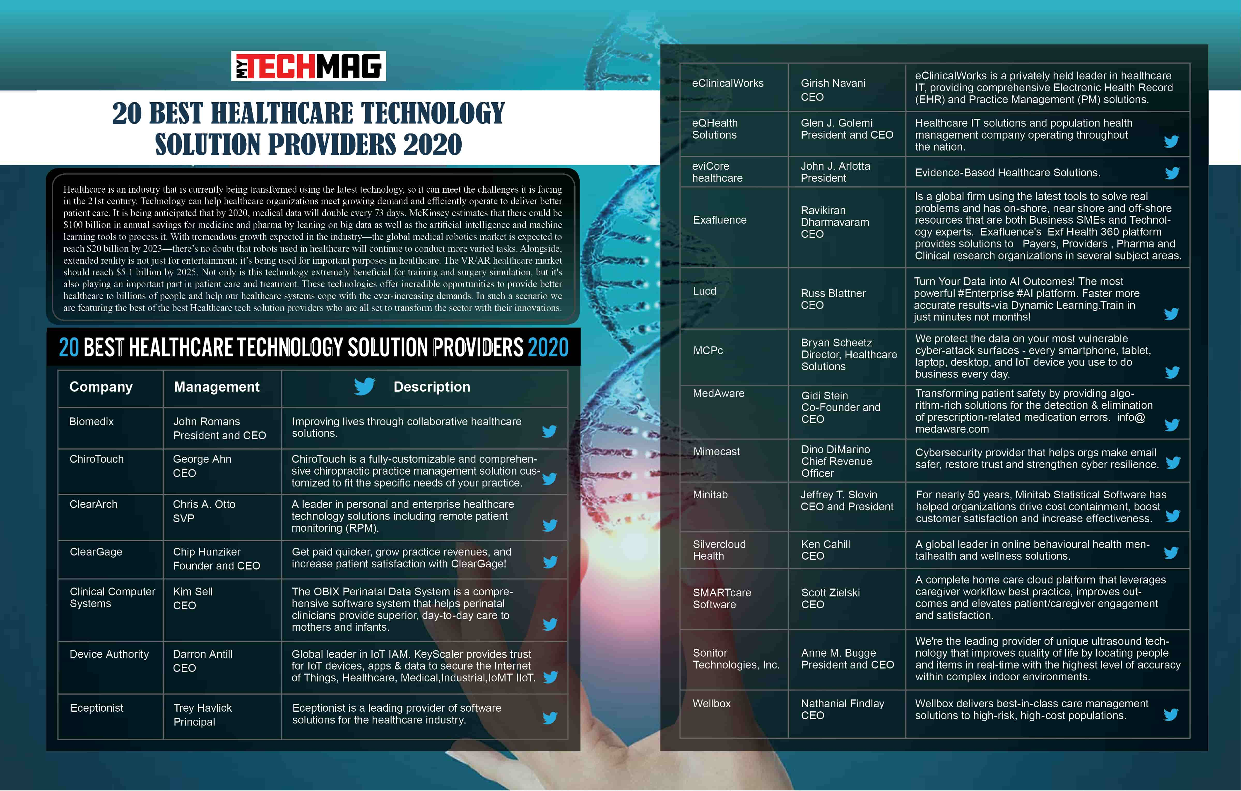 20 Best Healthcare Technology Solution Providers 2020